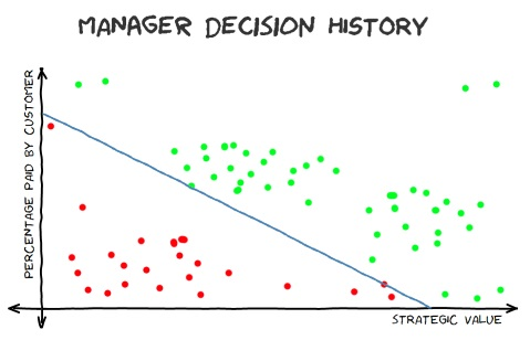 Manager Decision History